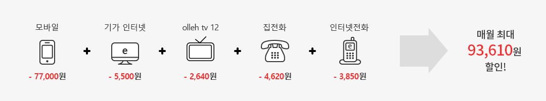 모바일 (-77,000원) + 기가 인터넷(-5,500원) + olleh tv 12(-2,640원) + 집전화(-4,620원) + 인터넷전화(-3,850원) = 매월 최대 93,610원 할인!