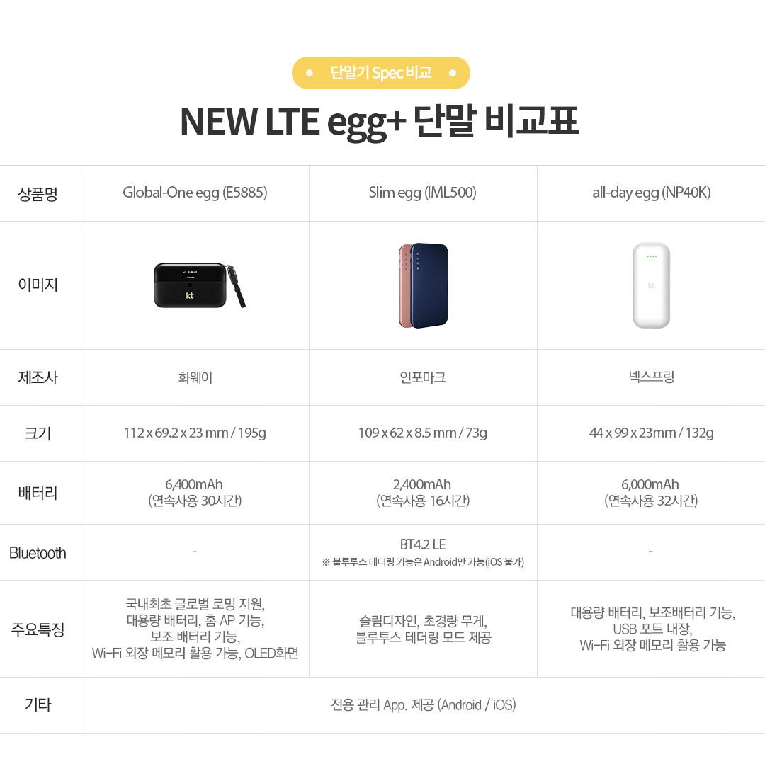 단말기 Spec 비교 - NEW LTE egg+ 단말 비교표