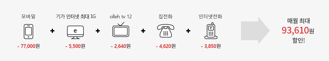 모바일 (-77,000원) + 기가 인터넷 최대 1G(-5,500원) + olleh tv 12(-2,640원) + 집전화(-4,620원) + 인터넷전화(-3,850원) = 매월 최대 93,610원 할인!