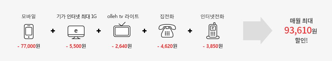 모바일 (-77,000원) + 10GiGA 인터넷, GiGA 인터넷(-5,500원) + olleh tv 라이트(-2,640원) + 집전화(-4,620원) + 인터넷전화(-3,850원) = 매월 최대 93,610원 할인!