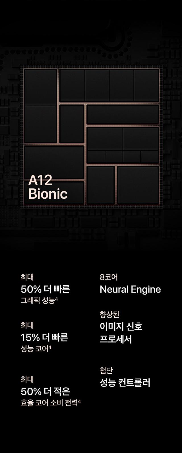 A12 Bionic 최대 50% 더 빠른 그래픽 성능, 8코어 Neural Engine 최대 15% 더 빠른 성능 코어, 향상된 이미지 신호 프로세서, 최대 50% 더 적은 효율 코어 소비 전력, 첨단 성능 콘트롤러