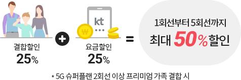결합할인 25% + 요금할인 25% = 1회선부터 5회선까지 최대 50%할인 *5G 슈퍼플랜 2회선 이상 프리미엄 가족 결합 시