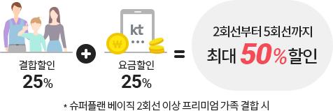 결합할인25% + 요금할인 25% = 1회선부터5회선까지 최대 50%할인 / * 5G 슈퍼플랜 2회선 이상프리미엄 가족결합 시