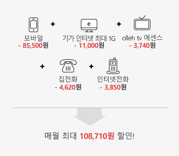 모바일 (-85,500원) + 10GiGA 인터넷 -11,000 + olleh tv 에센스(-3,740원) + 집전화(-4,620원) + 인터넷전화(-3,850원) = 매월 최대 108,710원 할인!